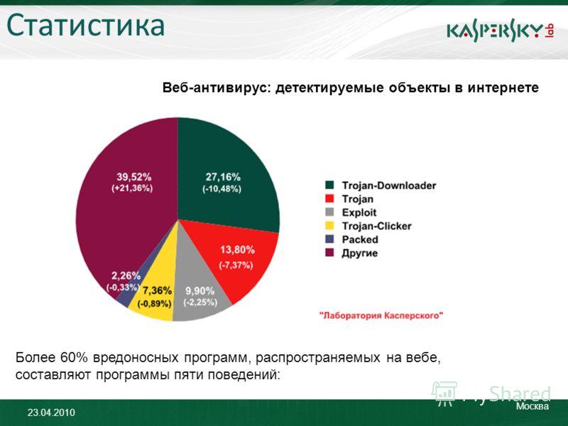23.04.2010 Москва Статистика Веб-антивирус: детектируемые объекты в интернете Более 60% вредоносных программ, распространяемых на вебе, составляют программы пяти поведений:
