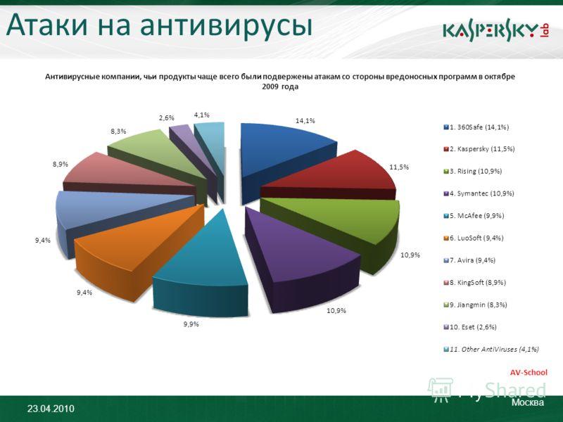 23.04.2010 Москва Атаки на антивирусы