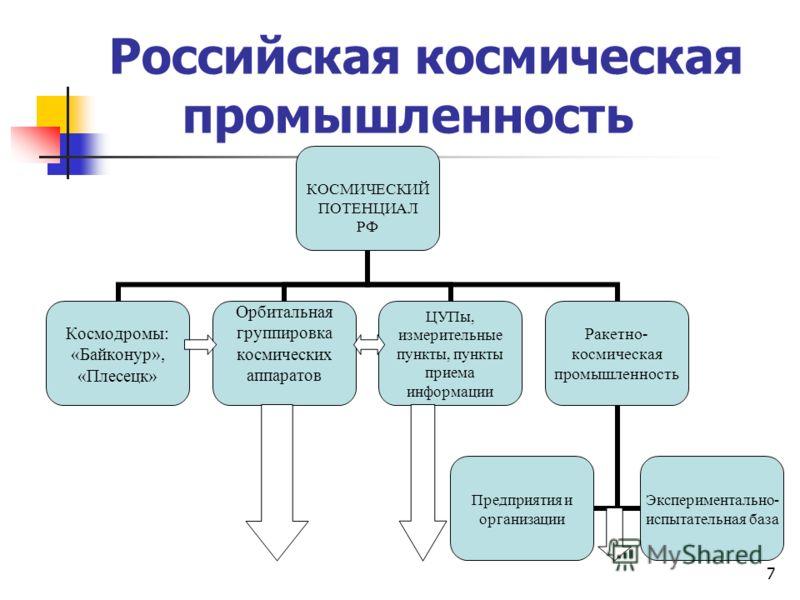 7 Российская космическая промышленность