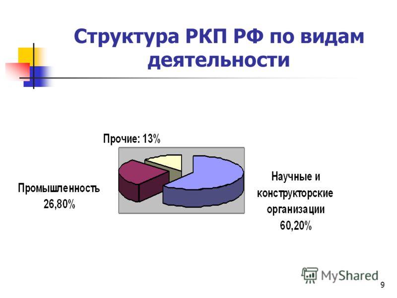 9 Структура РКП РФ по видам деятельности