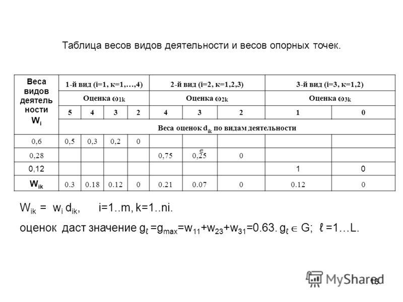 16 Веса видов деятель ности W i 1-й вид (i=1, к=1,…,4)2-й вид (i=2, к=1,2,3)3-й вид (i=3, к=1,2) Оценка ω 1k Оценка ω 2k Оценка ω 3k 543243210 Веса оценок d ik по видам деятельности 0,60,50,30,20 0,28 0,750,250 0,1210 W ik 0.30.180.1200.210.0700.120