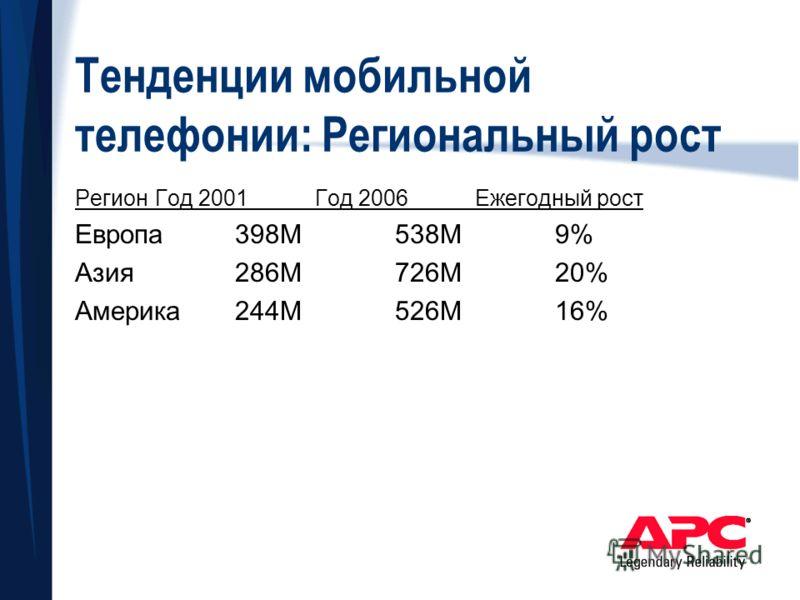 Тенденции мобильной телефонии: Региональный рост РегионГод 2001Год 2006Ежегодный рост Европа398M538M9% Азия286M726M20% Америка244M526M16%