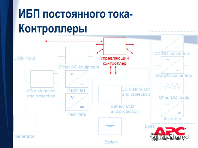 = Inverters Other DC loads DC-DC converters Load ИБП постоянного тока- Контроллеры Other AC equipment DC distribution and protection Battery LVD and protection Rectifiers AC distribution and protection Generator Utility input Battery Управляющий конт