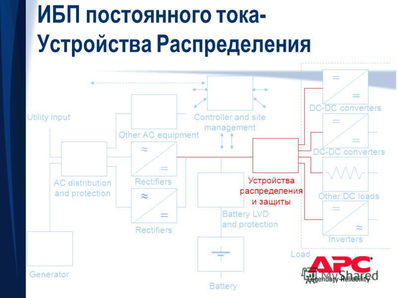 = Inverters Other DC loads DC-DC converters Load ИБП постоянного тока- Устройства Распределения Other AC equipment Устройства распределения и защиты Battery LVD and protection Rectifiers AC distribution and protection Generator Utility input Battery