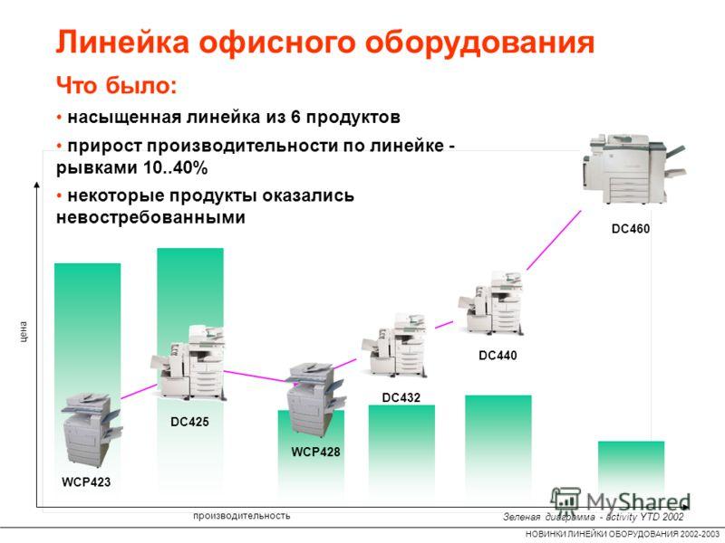 НОВИНКИ ЛИНЕЙКИ ОБОРУДОВАНИЯ 2002-2003 Линейка офисного оборудования производительность цена Что было: насыщенная линейка из 6 продуктов прирост производительности по линейке - рывками 10..40% некоторые продукты оказались невостребованными WCP423 WCP