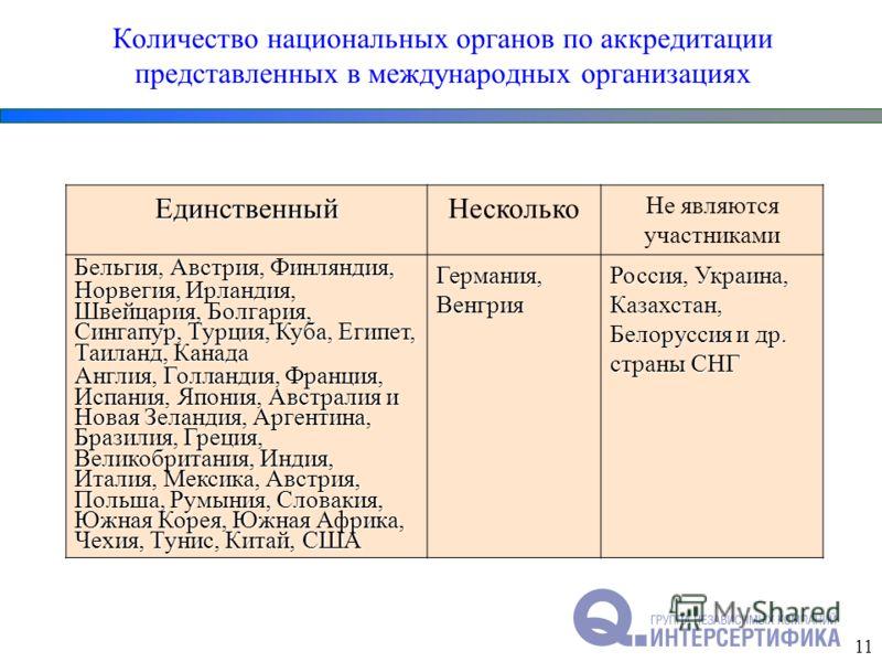 Количество национальных органов по аккредитации представленных в международных организациях ЕдинственныйНесколько Не являются участниками Бельгия, Австрия, Финляндия, Норвегия, Ирландия, Швейцария, Болгария, Сингапур, Турция, Куба, Египет, Таиланд, К