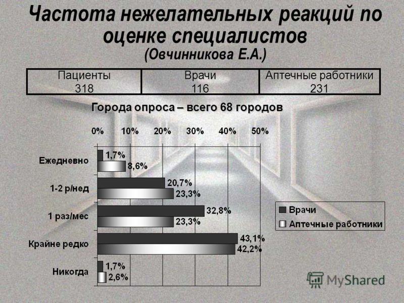 Частота нежелательных реакций по оценке специалистов (Овчинникова Е.А.) Пациенты318 Аптечные работники 231Врачи116 Города опроса – всего 68 городов