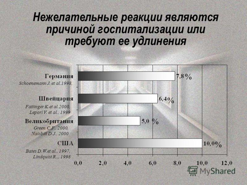 Нежелательные реакции являются причиной госпитализации или требуют ее удлинения % % % % Bates D.W.et al., 1997, Lindquist R.,, 1998 Green C.F., 2000, Naisbitt D.J., 2000 Fattinger K.et al.2000, Lepori V. et al., 1999 Schoenemann J. et al.1998,