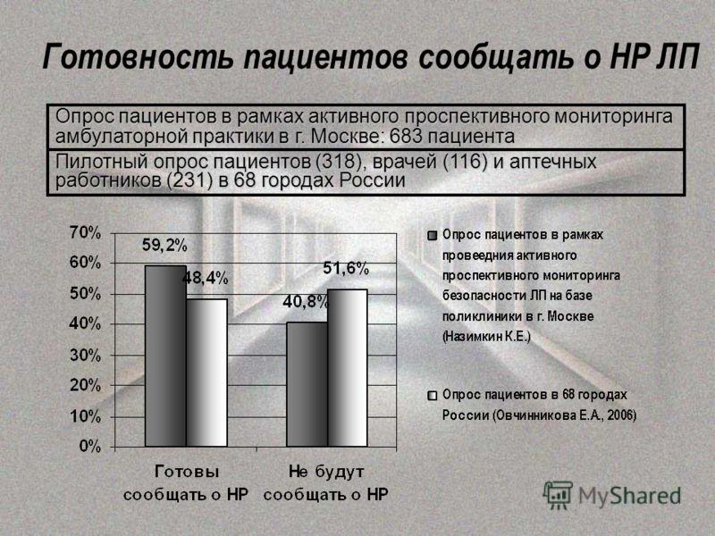Готовность пациентов сообщать о НР ЛП Опрос пациентов в рамках активного проспективного мониторинга амбулаторной практики в г. Москве: 683 пациента Пилотный опрос пациентов (318), врачей (116) и аптечных работников (231) в 68 городах России