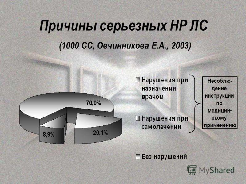 Причины серьезных НР ЛС (1000 СС, Овчинникова Е.А., 2003) Несоблю- дение инструкции по медицин- скому применению
