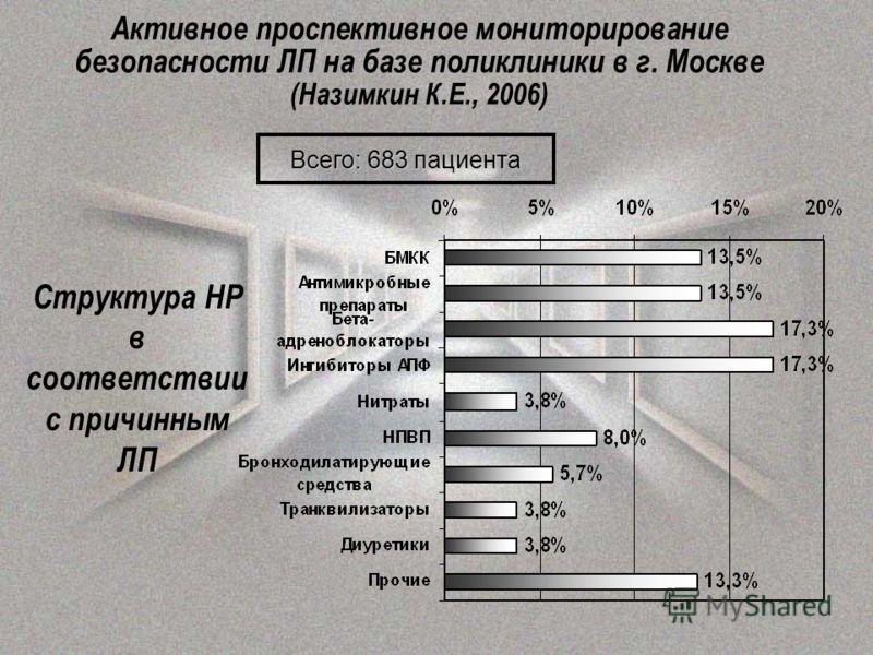 Структура НР в соответствии с причинным ЛП Всего: 683 пациента Активное проспективное мониторирование безопасности ЛП на базе поликлиники в г. Москве (Назимкин К.Е., 2006)