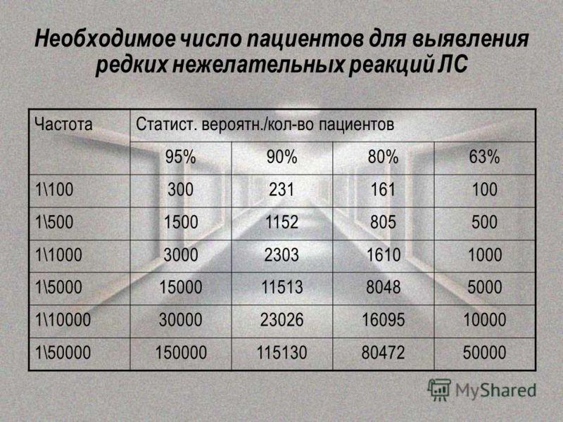 Необходимое число пациентов для выявления редких нежелательных реакций ЛС ЧастотаСтатист. вероятн./кол-во пациентов 95%90%80%63% 1\100300231161100 1\50015001152805500 1\10003000230316101000 1\5000150001151380485000 1\1000030000230261609510000 1\50000