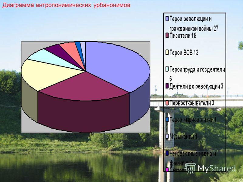Диаграмма антропонимических урбанонимов