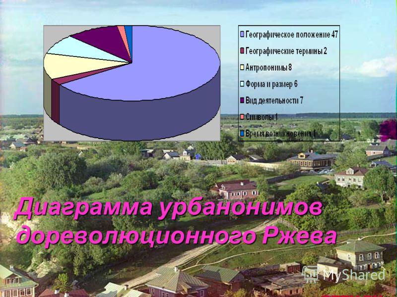 Диаграмма урбанонимов дореволюционного Ржева