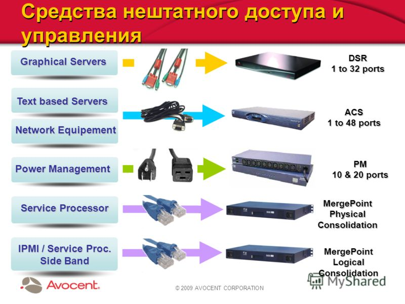 © 2009 AVOCENT CORPORATION Средства нештатного доступа и управления Text based Servers Text based Servers Network Equipement ACS 1 to 48 ports Power Management PM 10 & 20 ports Service Processor MergePointPhysicalConsolidation IPMI / Service Proc. Si