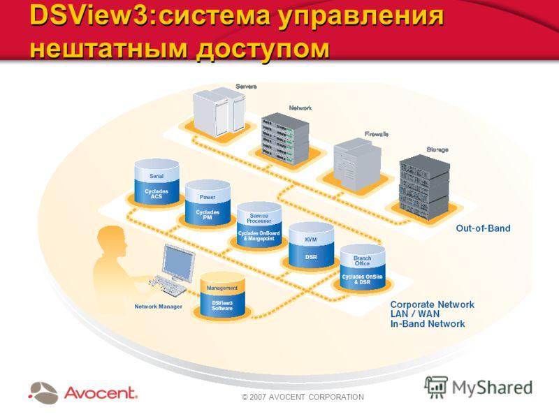 © 2009 AVOCENT CORPORATION DSView3:система управления нештатным доступом © 2007 AVOCENT CORPORATION