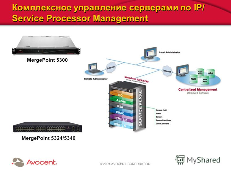 © 2009 AVOCENT CORPORATION Комплексное управление серверами по IP/ Service Processor Management MergePoint 5300 MergePoint 5324/5340
