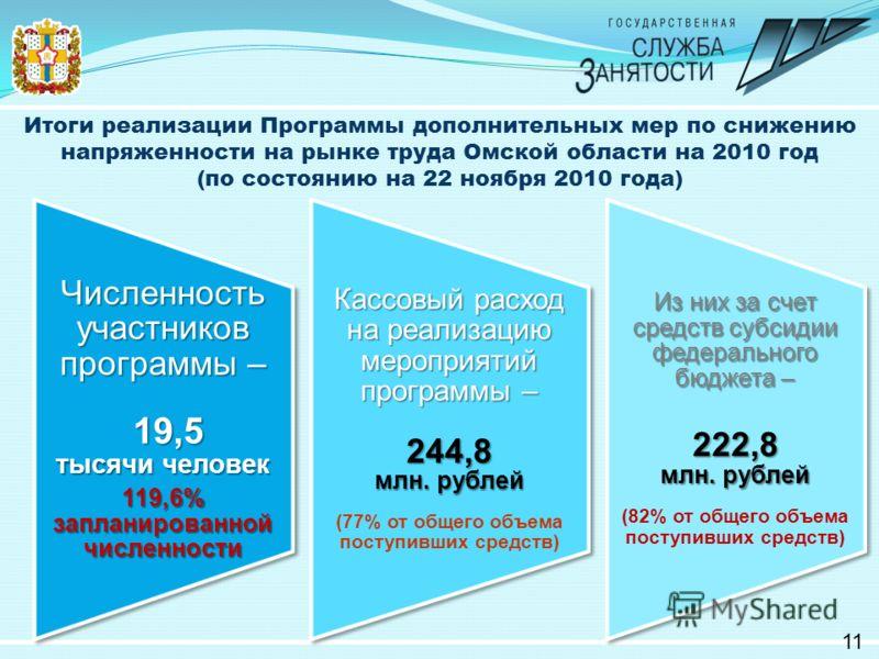 Итоги реализации Программы дополнительных мер по снижению напряженности на рынке труда Омской области на 2010 год (по состоянию на 22 ноября 2010 года) 11 Численность участников программы – 19,5 19,5 тысячи человек 119,6% запланированной численности