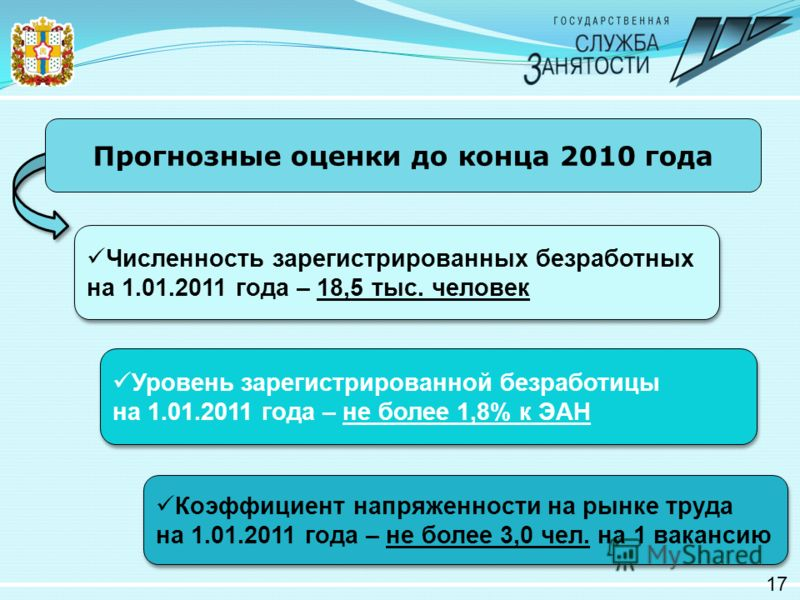 17 Численность зарегистрированных безработных на 1.01.2011 года – 18,5 тыс. человек Прогнозные оценки до конца 2010 года Уровень зарегистрированной безработицы на 1.01.2011 года – не более 1,8% к ЭАН Уровень зарегистрированной безработицы на 1.01.201