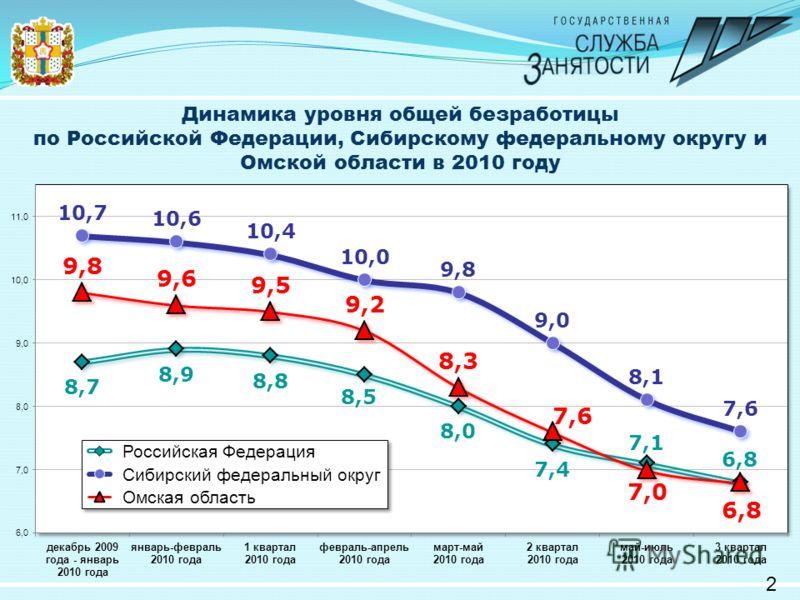 Динамика уровня общей безработицы по Российской Федерации, Сибирскому федеральному округу и Омской области в 2010 году 2