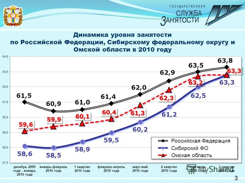 Динамика уровня занятости по Российской Федерации, Сибирскому федеральному округу и Омской области в 2010 году 3