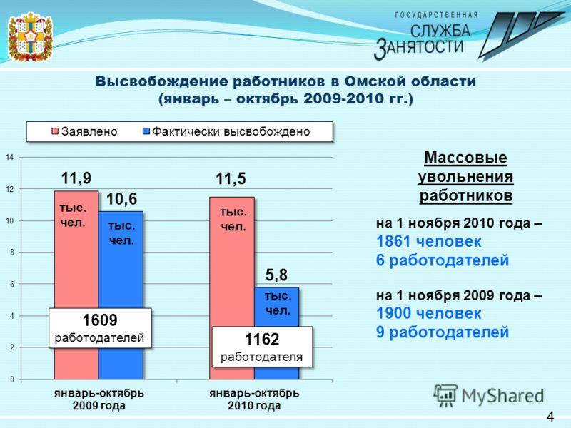 Высвобождение работников в Омской области (январь – октябрь 2009-2010 гг.) 4 Массовые увольнения работников на 1 ноября 2010 года – 1861 человек 6 работодателей на 1 ноября 2009 года – 1900 человек 9 работодателей 1609 работодателей 1609 работодателе