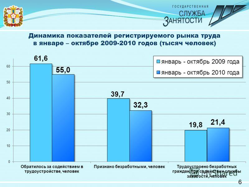 Динамика показателей регистрируемого рынка труда в январе – октябре 2009-2010 годов (тысяч человек) 6