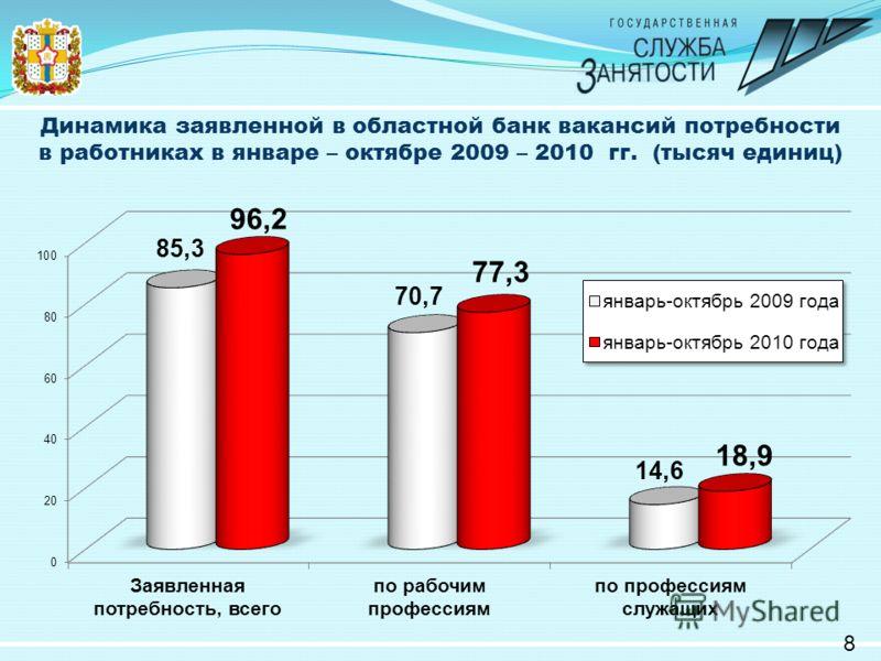Динамика заявленной в областной банк вакансий потребности в работниках в январе – октябре 2009 – 2010 гг. (тысяч единиц) 8