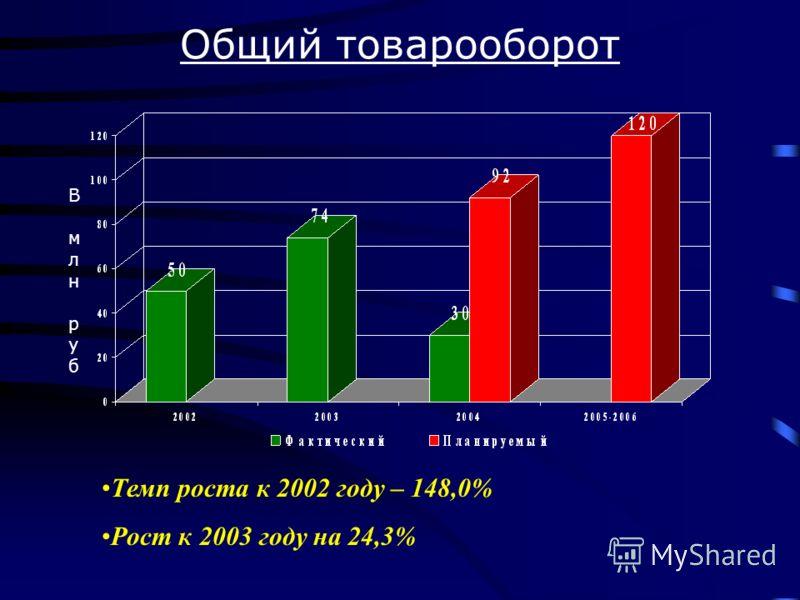 В млн рубВ млн руб Темп роста к 2002 году – 148,0% Рост к 2003 году на 24,3% Общий товарооборот