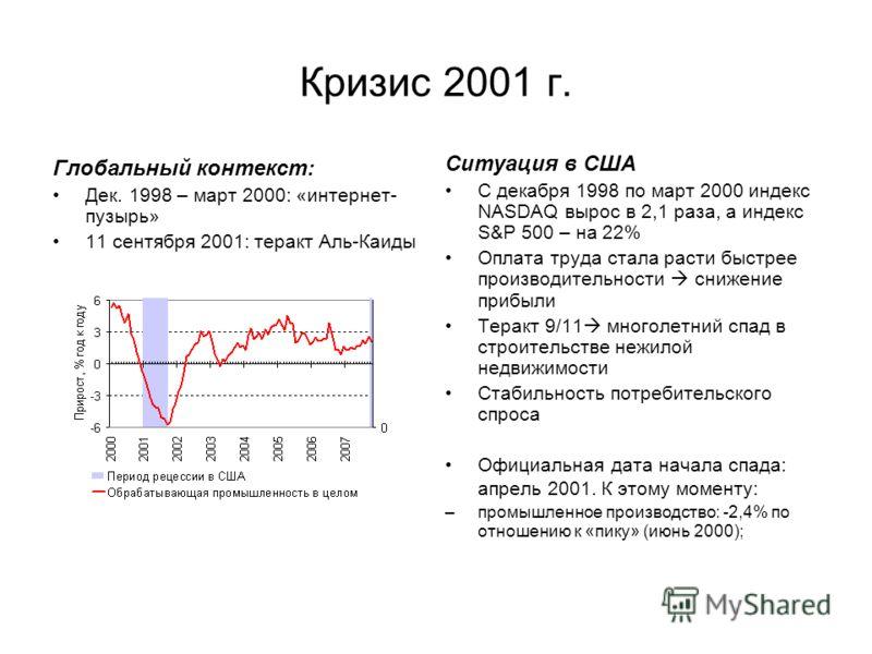 Кризис 2001 г. Глобальный контекст: Дек. 1998 – март 2000: «интернет- пузырь» 11 сентября 2001: теракт Аль-Каиды Ситуация в США С декабря 1998 по март 2000 индекс NASDAQ вырос в 2,1 раза, а индекс S&P 500 – на 22% Оплата труда стала расти быстрее про