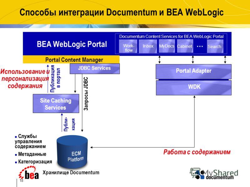 18 Способы интеграции Documentum и BEA WebLogic BEA WebLogic Portal … Site Caching Services Публи- кация Portal Content Manager Запросы JDBC JDBC Services Публикация в портал Inbox MyDocs Cabinet Search Работа с содержанием Portal Adapter Службы упра