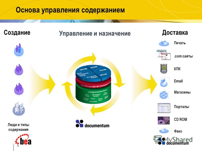 4 Основа управления содержанием Факс Печать Email Магазины Порталы КПК.com сайты CD ROM Доставка Управление и назначение Создание Люди и типы содержания