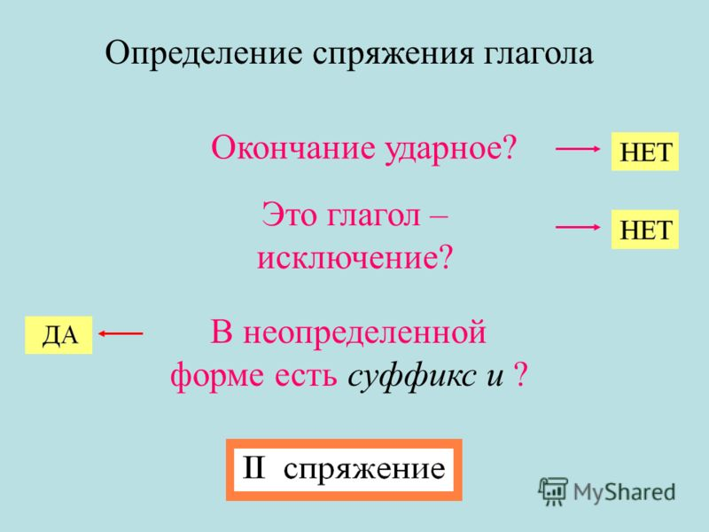 Определение спряжения глагола Окончание ударное? Это глагол – исключение? В неопределенной форме есть суффикс и ?