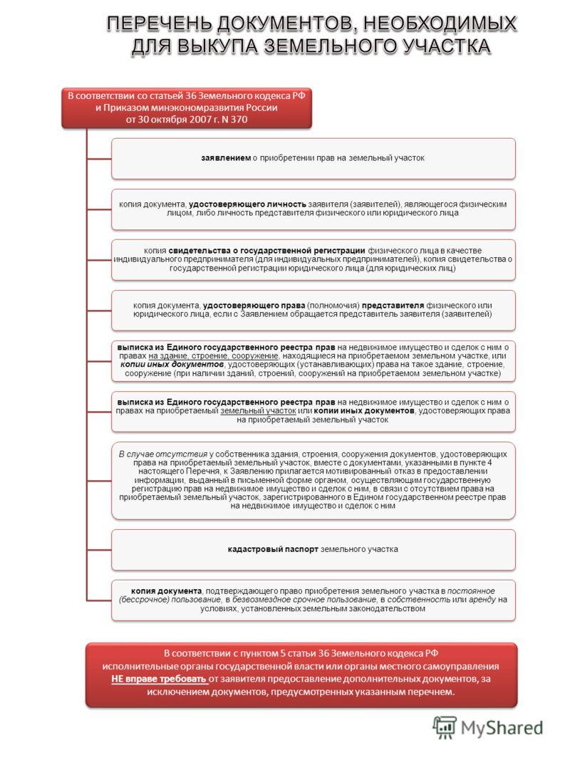 В соответствии со статьей 36 Земельного кодекса РФ и Приказом минэкономразвития России от 30 октября 2007 г. N 370 заявлением о приобретении прав на земельный участок копия документа, удостоверяющего личность заявителя (заявителей), являющегося физич