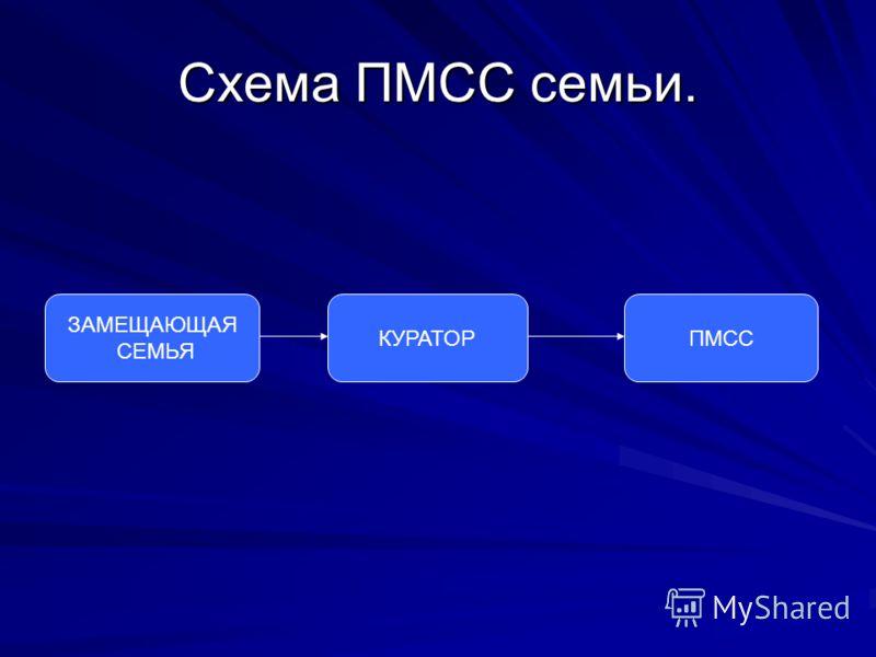 Схема ПМСС семьи. ЗАМЕЩАЮЩАЯ СЕМЬЯ КУРАТОРПМСС