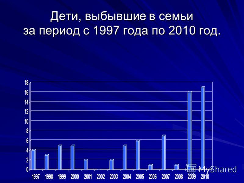 Дети, выбывшие в семьи за период с 1997 года по 2010 год.