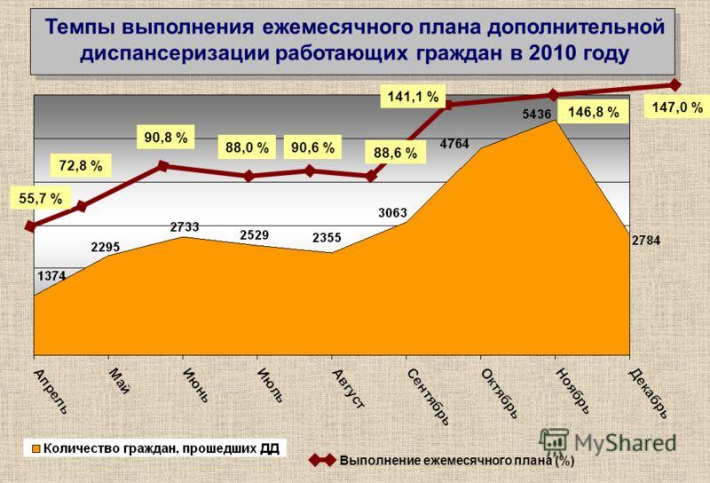 Темпы выполнения ежемесячного плана дополнительной диспансеризации работающих граждан в 2010 году 55,7 % 72,8 % 90,8 % 88,0 %90,6 % 88,6 % 141,1 % 146,8 % 147,0 % Выполнение ежемесячного плана (%)