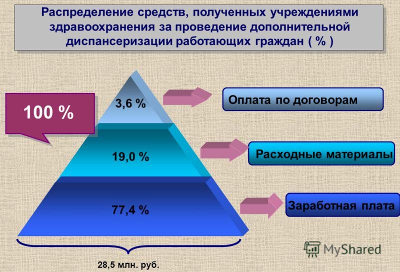 Распределение средств, полученных учреждениями здравоохранения за проведение дополнительной диспансеризации работающих граждан ( % ) 3,6 % 19,0 % 77,4 % Оплата по договорам Расходные материалы Заработная плата 100 % 28,5 млн. руб.