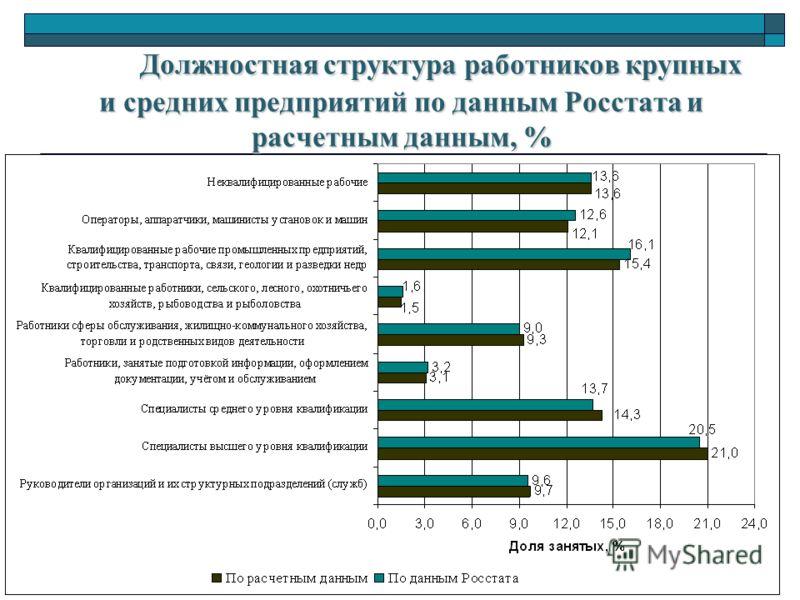 Должностная структура работников крупных и средних предприятий по данным Росстата и расчетным данным, %
