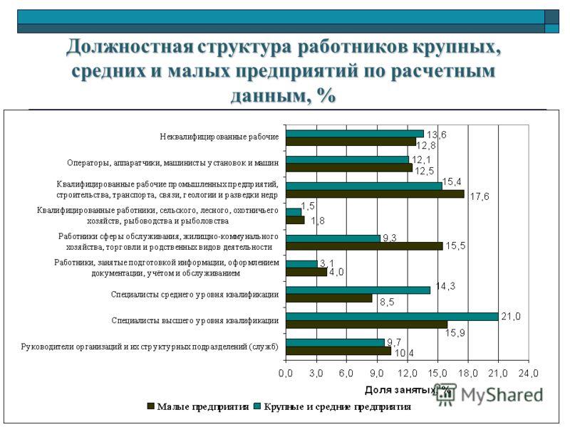 Должностная структура работников крупных, средних и малых предприятий по расчетным данным, %