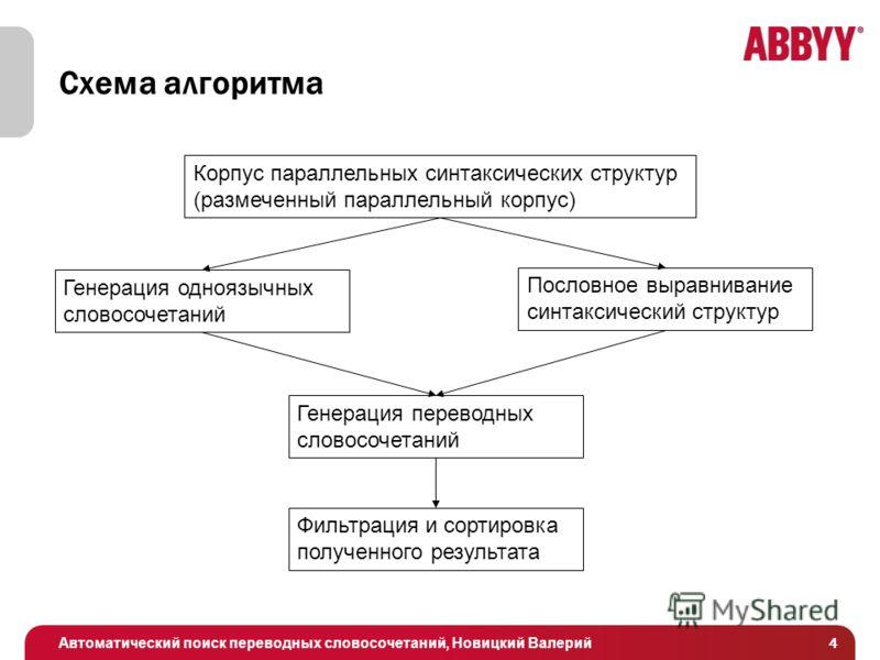 Автоматический поиск переводных словосочетаний, Новицкий Валерий 4 Схема алгоритма Корпус параллельных синтаксических структур (размеченный параллельный корпус) Генерация одноязычных словосочетаний Пословное выравнивание синтаксический структур Генер