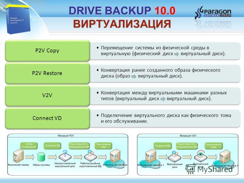 Перемещение системы из физической среды в виртуальную (физический диск виртуальный диск). P2V Copy Конвертация ранее созданного образа физического диска (образ виртуальный диск). P2V Restore Конвертация между виртуальными машинами разных типов (вирту