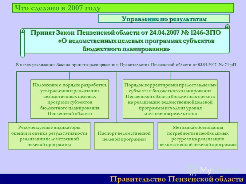 Что сделано в 2007 году Правительство Пензенской области Управление по результатам Принят Закон Пензенской области от 24.04.2007 1246-ЗПО «О ведомственных целевых программах субъектов «О ведомственных целевых программах субъектов бюджетного планирова