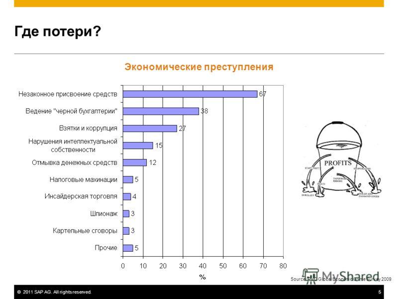 ©2011 SAP AG. All rights reserved.5 Где потери? Экономические преступления Source: PwC Global Economic Crime Survey 2009