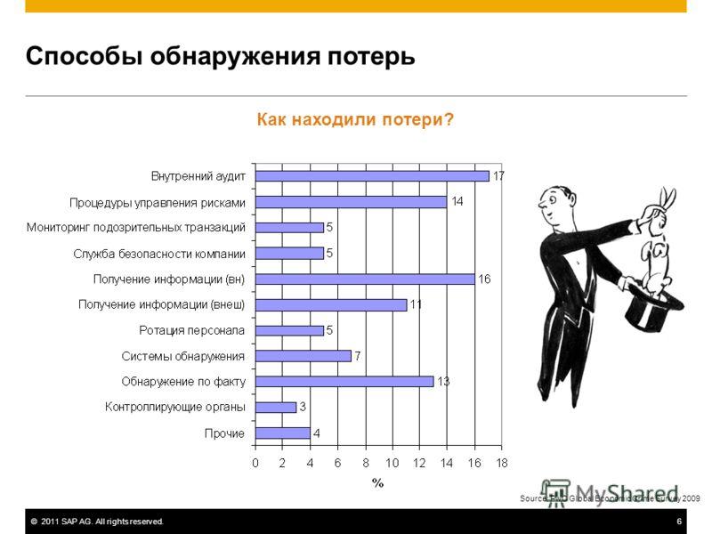 ©2011 SAP AG. All rights reserved.6 Способы обнаружения потерь Как находили потери? Source: PwC Global Economic Crime Survey 2009
