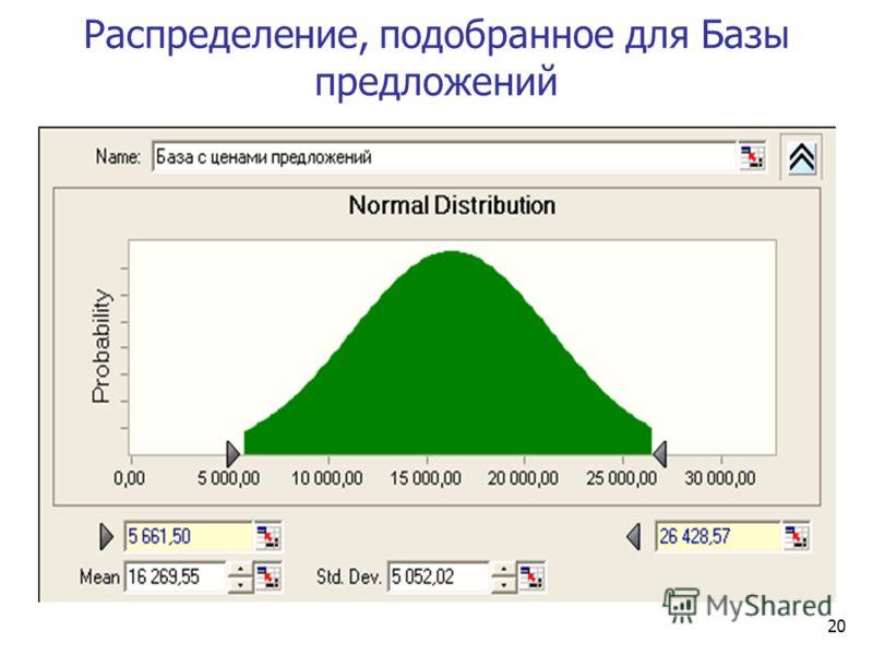 20 Распределение, подобранное для Базы предложений