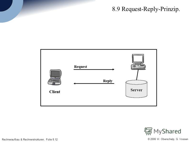 © 2006 W. Oberschelp, G. Vossen Rechneraufbau & Rechnerstrukturen, Folie 8.12 8.9 Request-Reply-Prinzip.