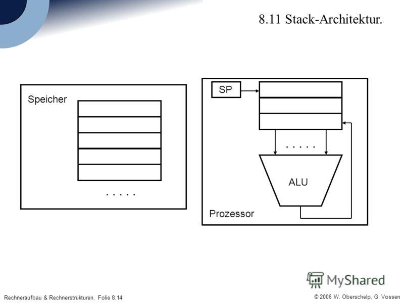 © 2006 W. Oberschelp, G. Vossen Rechneraufbau & Rechnerstrukturen, Folie 8.14 8.11 Stack-Architektur. Prozessor SP..... Speicher ALU