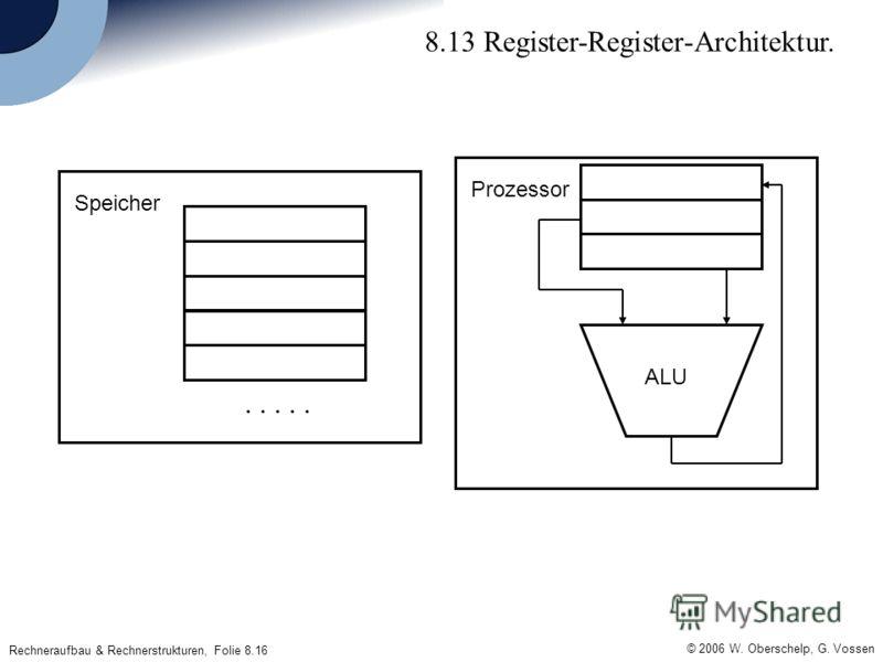 © 2006 W. Oberschelp, G. Vossen Rechneraufbau & Rechnerstrukturen, Folie 8.16 8.13 Register-Register-Architektur...... Speicher Prozessor ALU