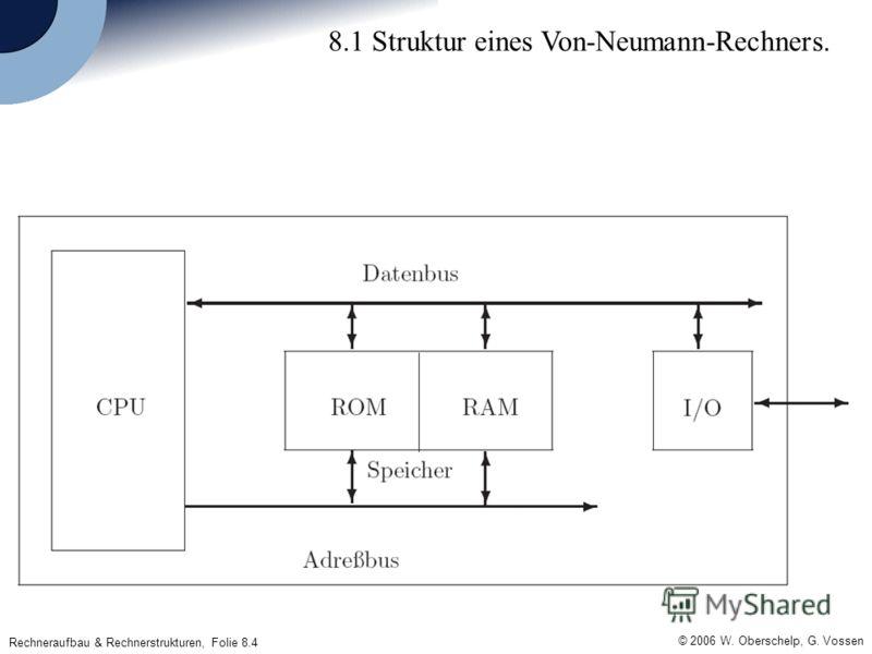 © 2006 W. Oberschelp, G. Vossen Rechneraufbau & Rechnerstrukturen, Folie 8.4 8.1 Struktur eines Von-Neumann-Rechners.